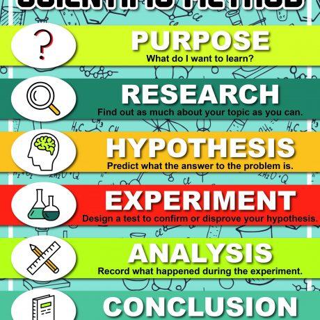 SCIENTIFICMETHOD2